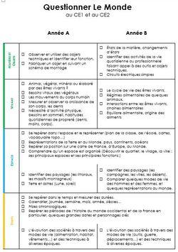 Programmation spiralaire CE1-CE2 Questionner Le Monde