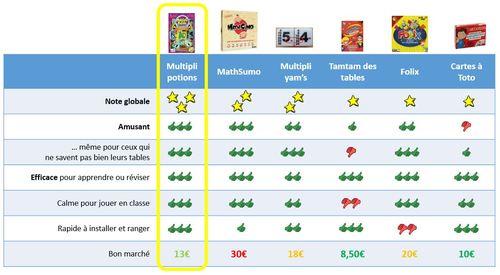 Les jeux pour travailler les tables de multiplications : comparatif