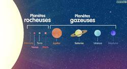 CE2 Soleil, Terre, Lune, planètes...