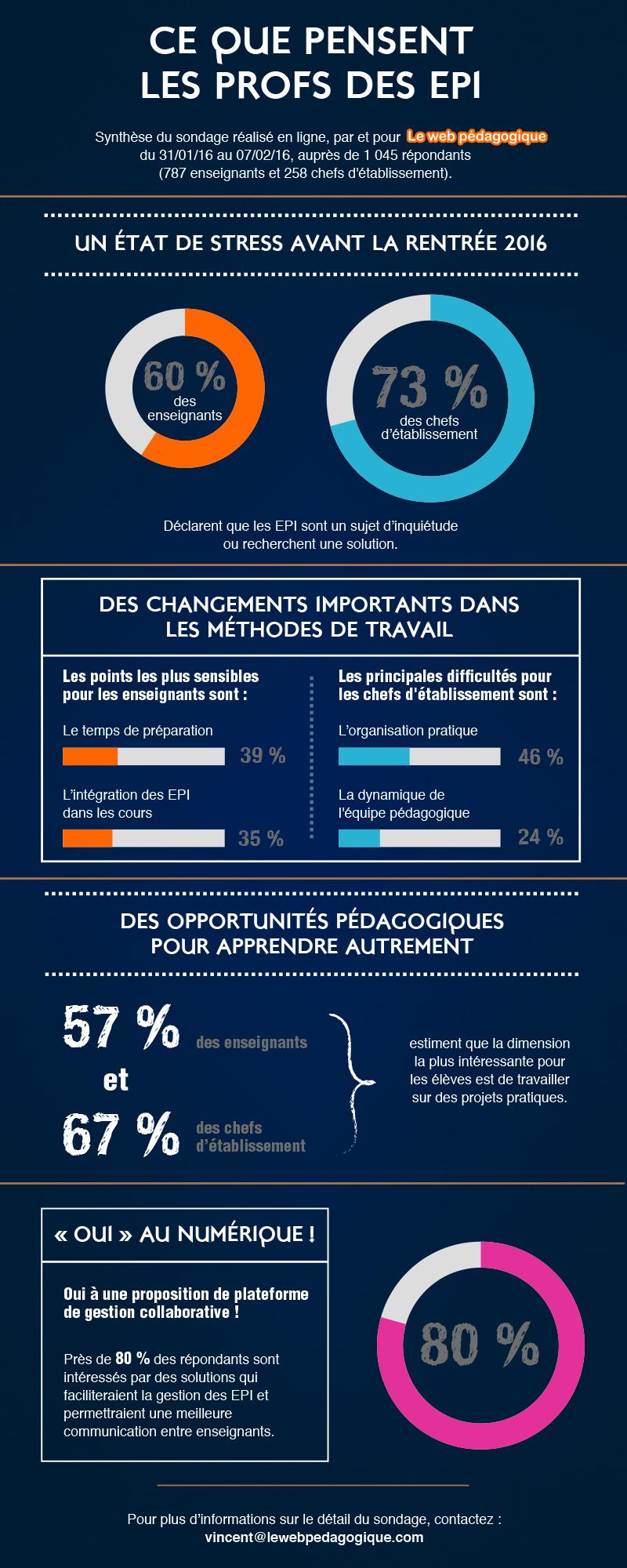 sondage-infographie-1