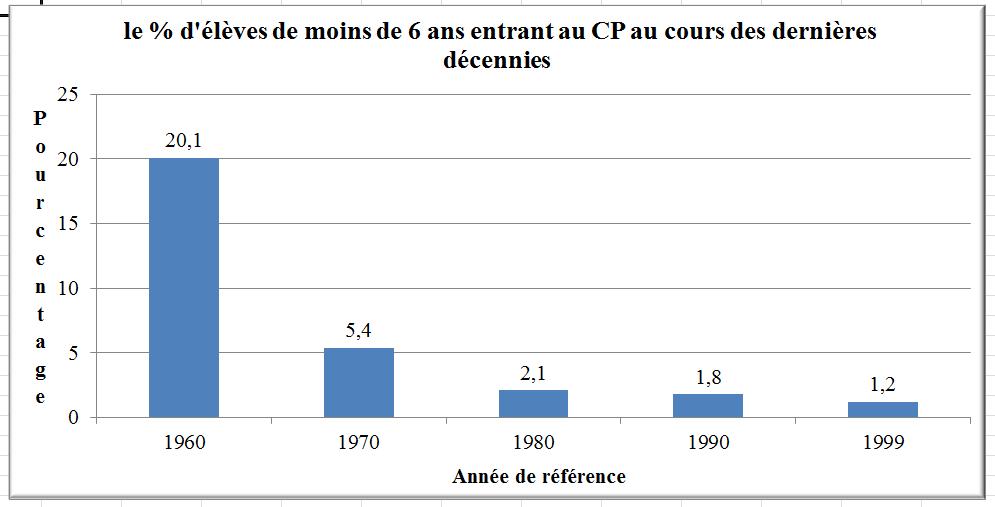 évolution du pourcentage des passages anticipés en CP