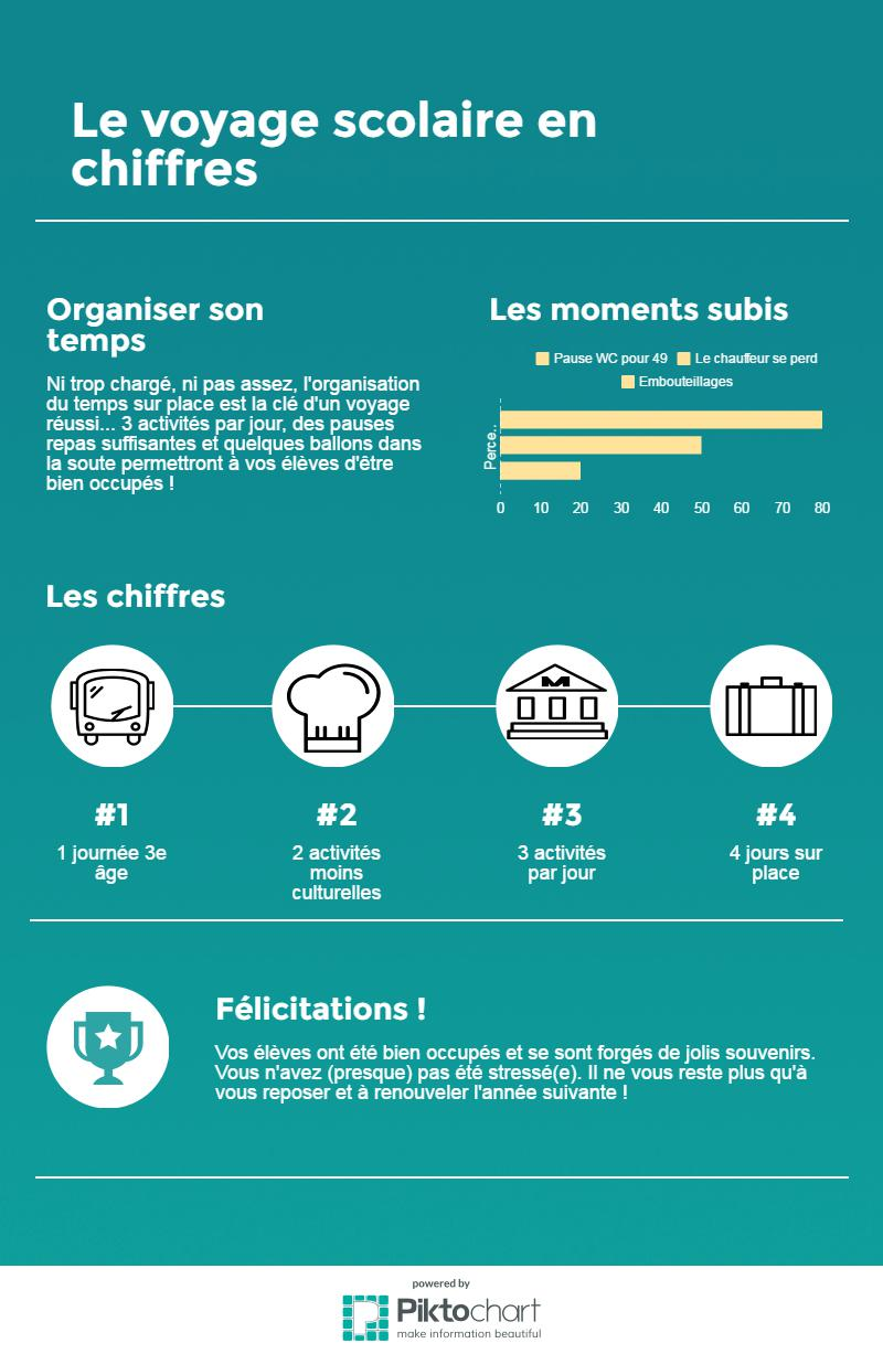 voyage-scolaire-infographie